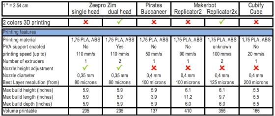 zeepro feature chart