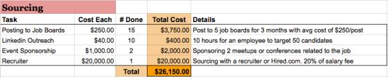 Sourcing Costs